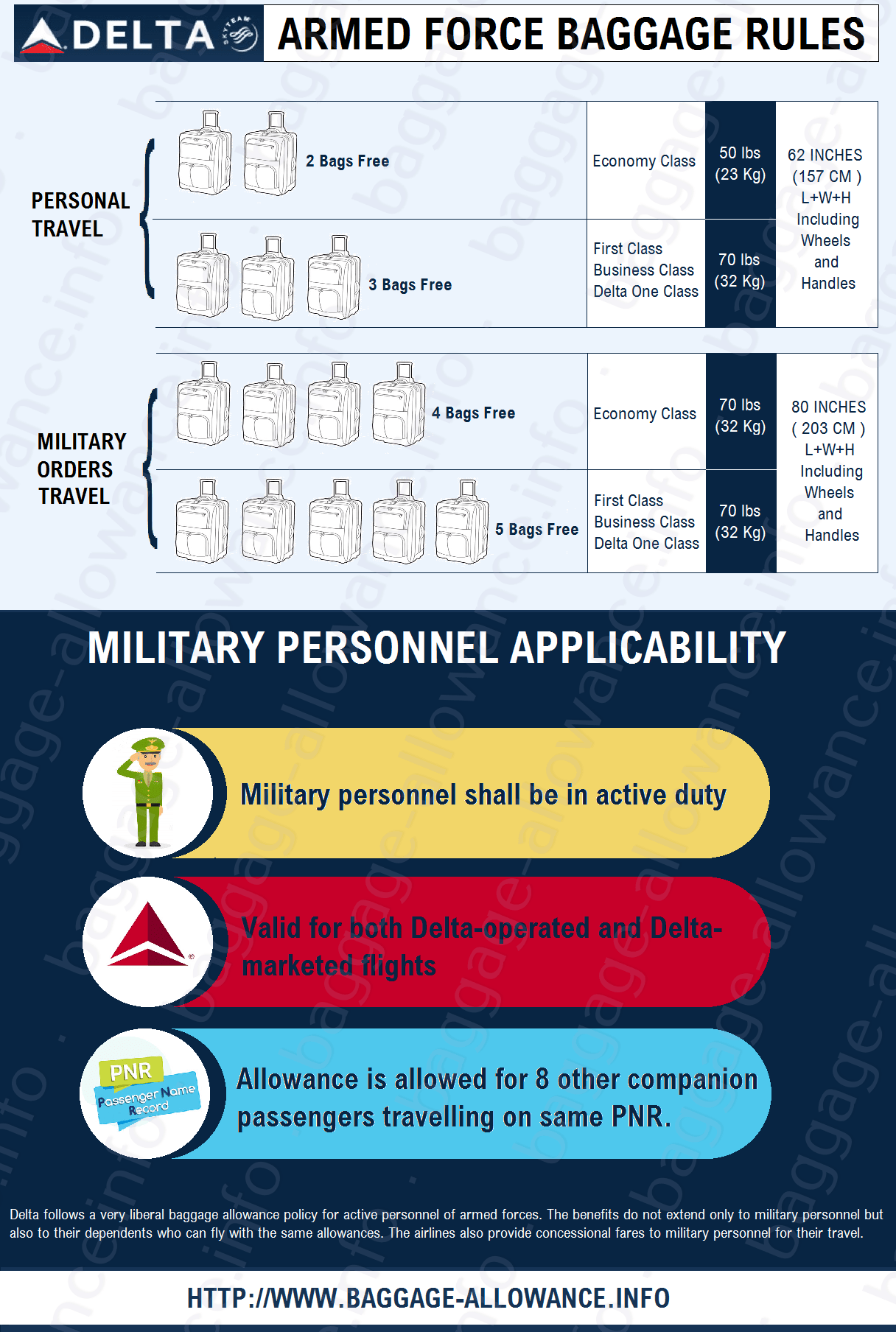 Delta Airlines Policy of Baggage Allowance For Armed Forces