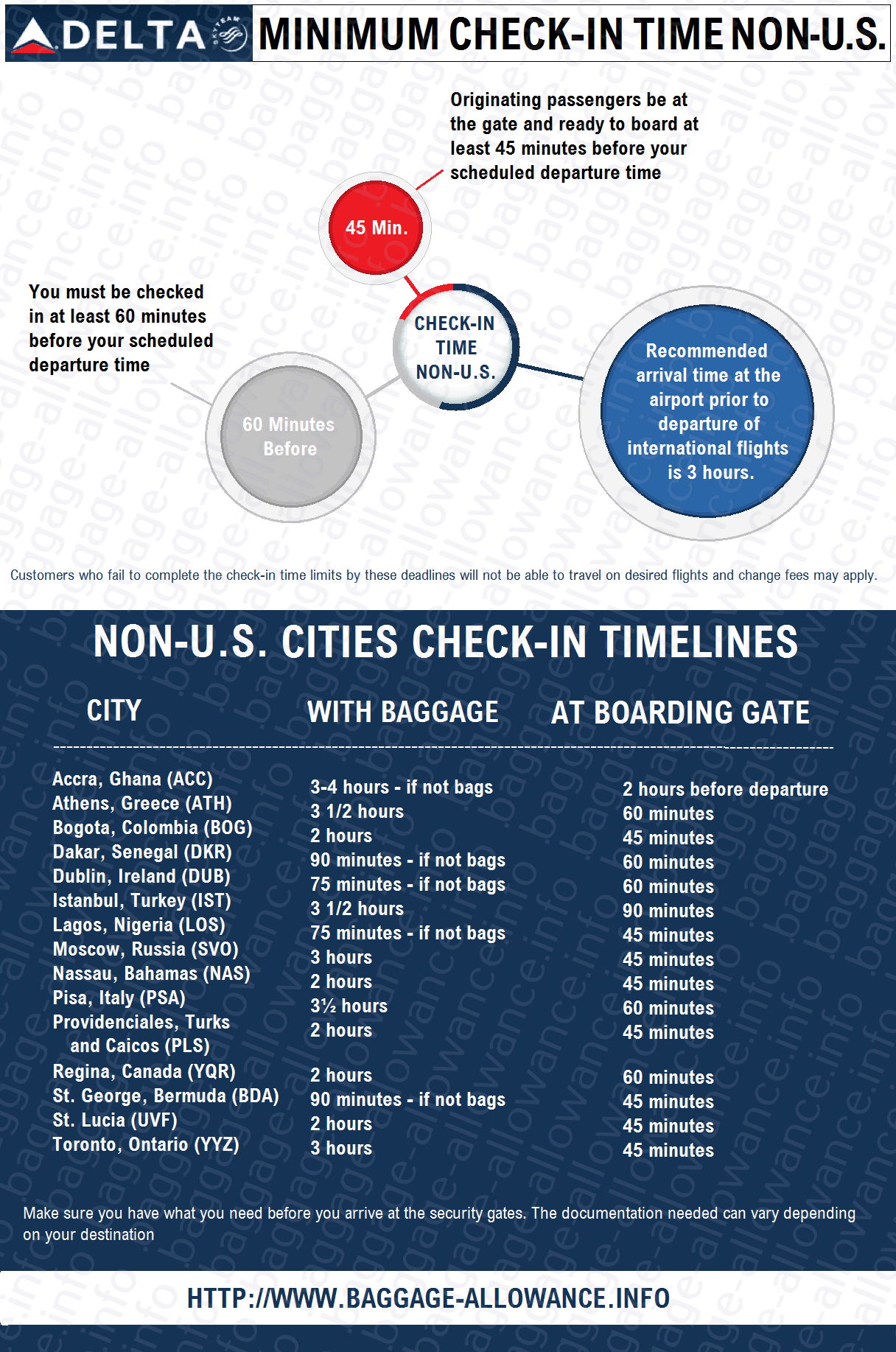Delta Airlines Minimum Check In Time For Non Us Cities