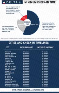 Delta Airlines minimum check-in time requirements for domestic flights